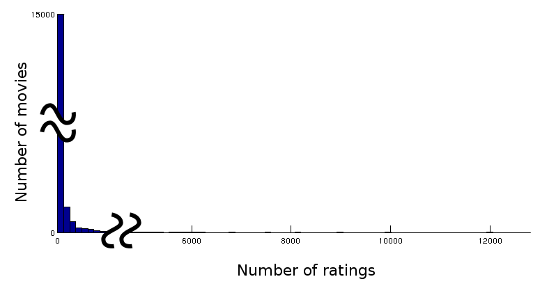 Distribution Ratings Netflix