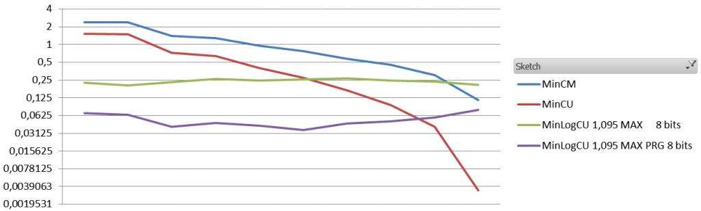 Average Relative Error per decile for low pressure setting.